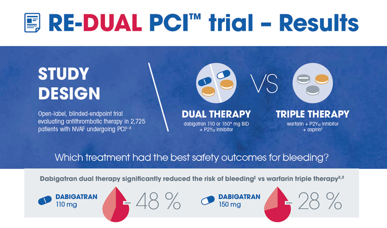 /sg/cardiovascular/dabigatran-etexilate/safety/re-dual-pci-trial-results