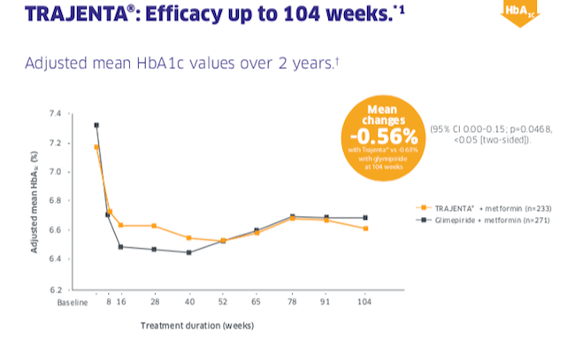 Trajenta Efficacy up to 104 Weeks vs Glimepride