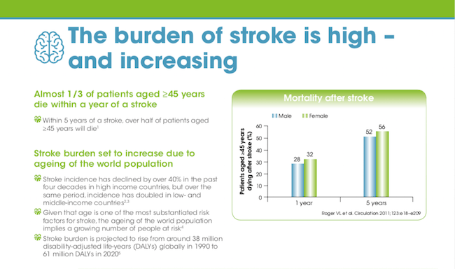 The increasing burden of stroke