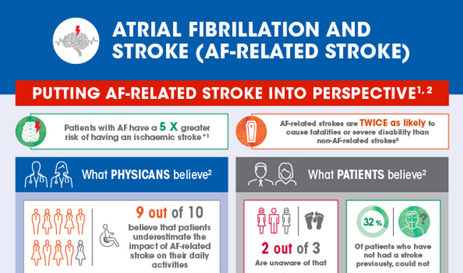 Atrial fibrillation and stroke