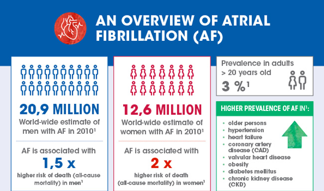 An overview of Atrial Fibrillation (AF)