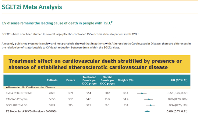 Meta-analysis depicting the CV death results of all SGLT2i